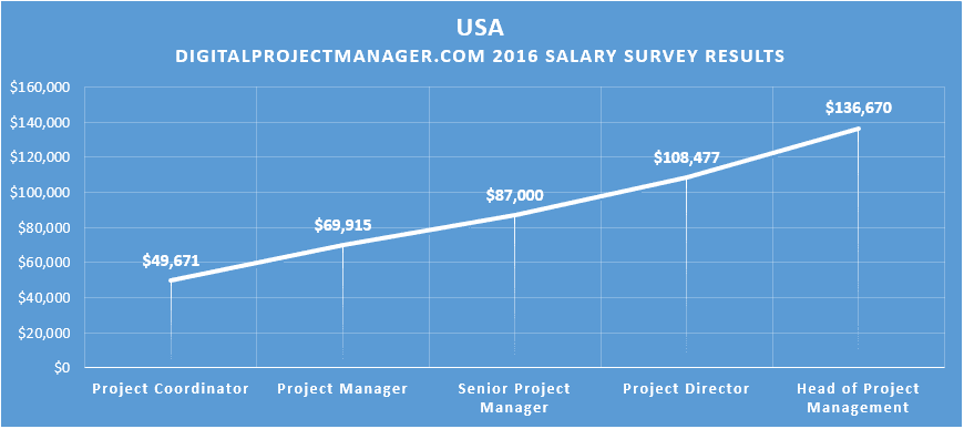 Find out how much project managers make in us uk and canada - Average salary of an office manager ...
