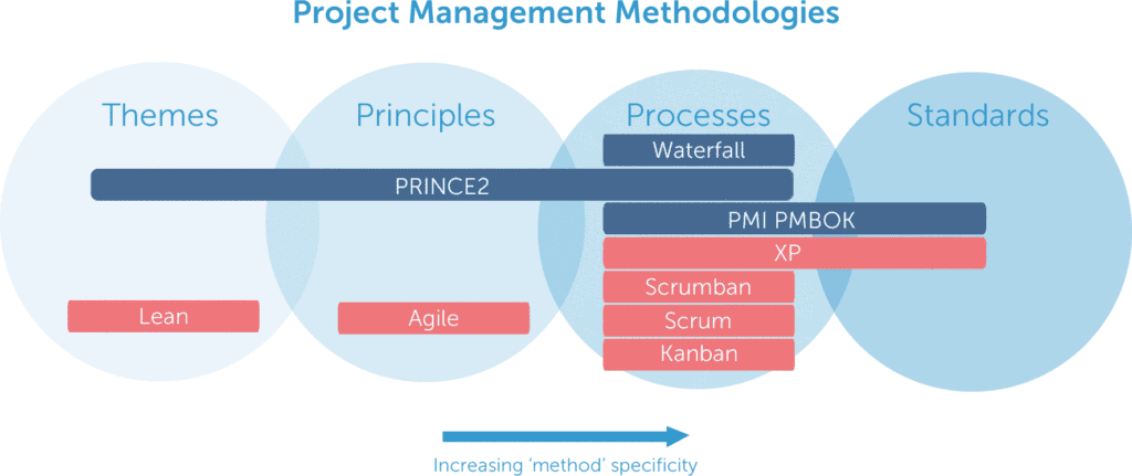 Project Management Methodologies - Themes - Principles - Processes - Standards