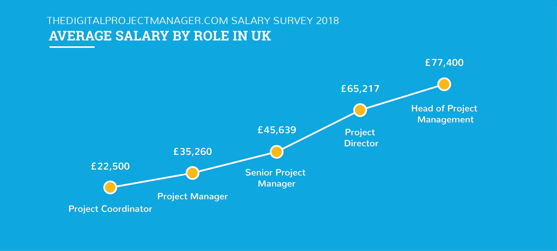 Digital project manager salary 2018 - united kingdom
