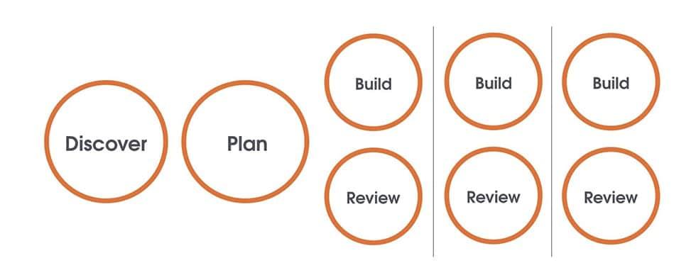 """""""Agile"""" as a linear methodology"""