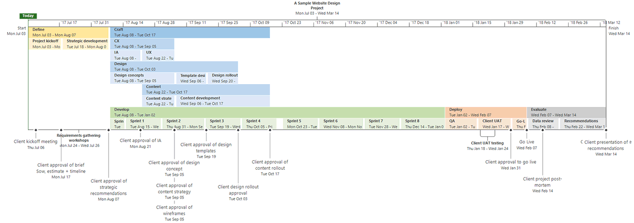 sample project plan timeline of a website design on microsoft project - Sample Project Plan