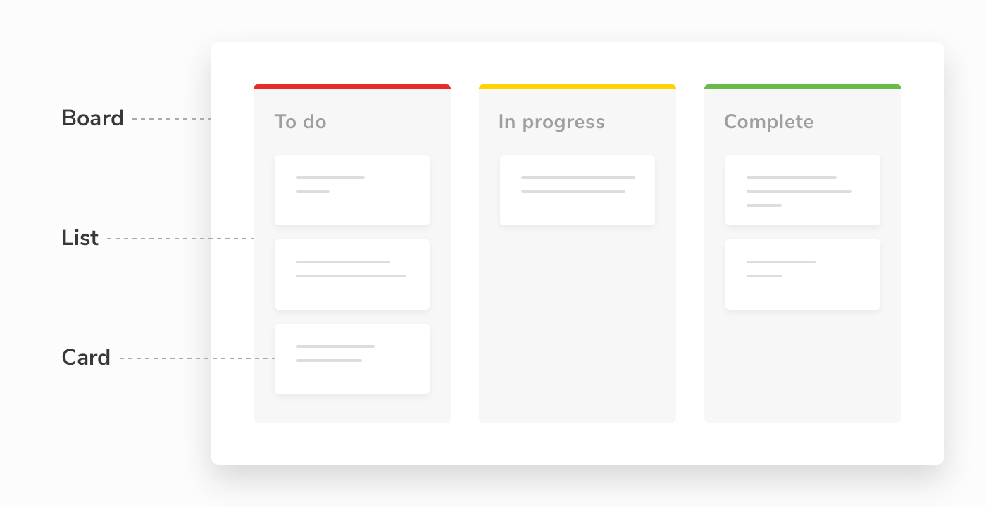 Project management tool Paymo - kanban board structure