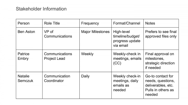 Project communication plan example - Stakeholder information