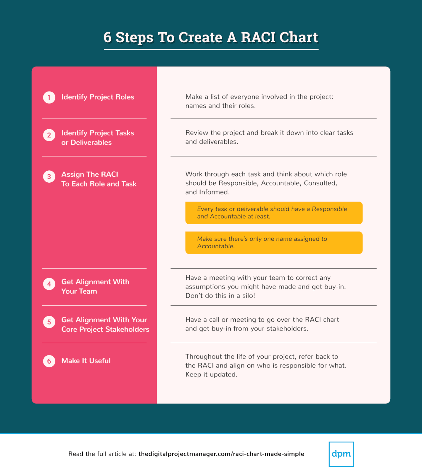Graphics of 6 Steps To Create A RACI Chart