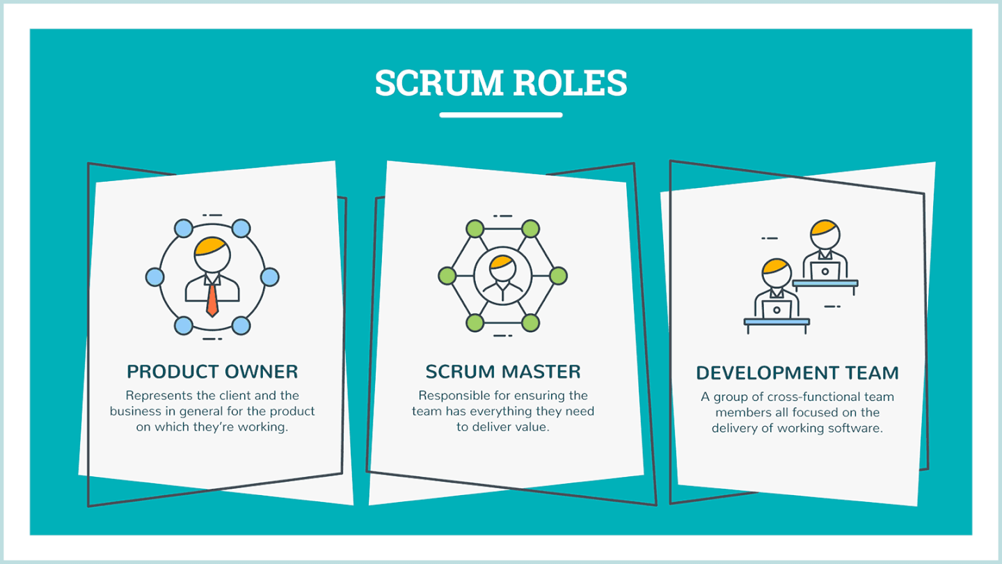 3 scrum roles: product owner, scrum master, development team