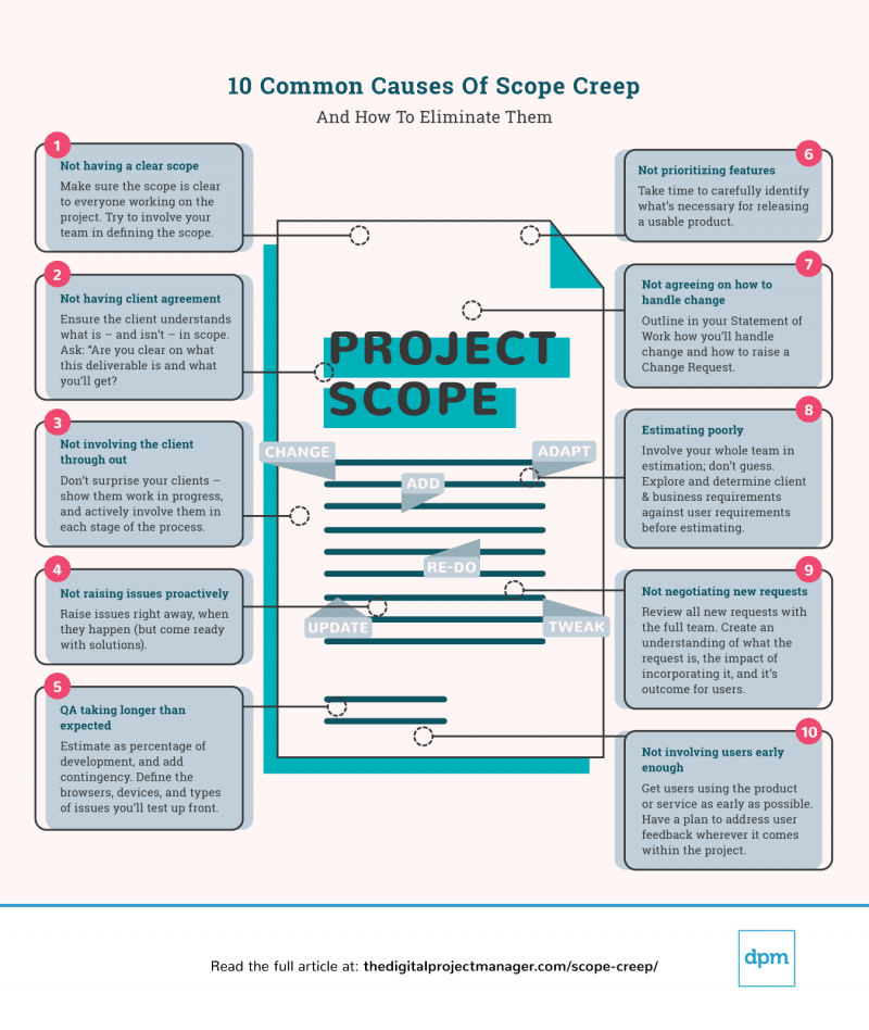 10 common causes scope creep infographic