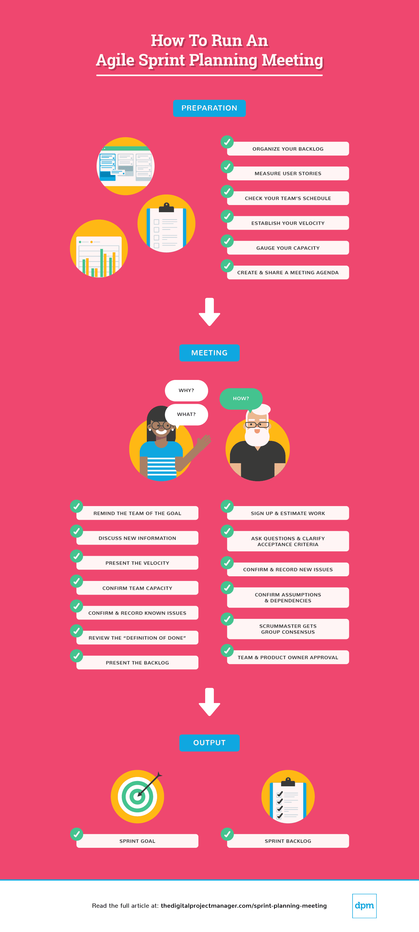 how to run an agile sprint planning meeting - infographic