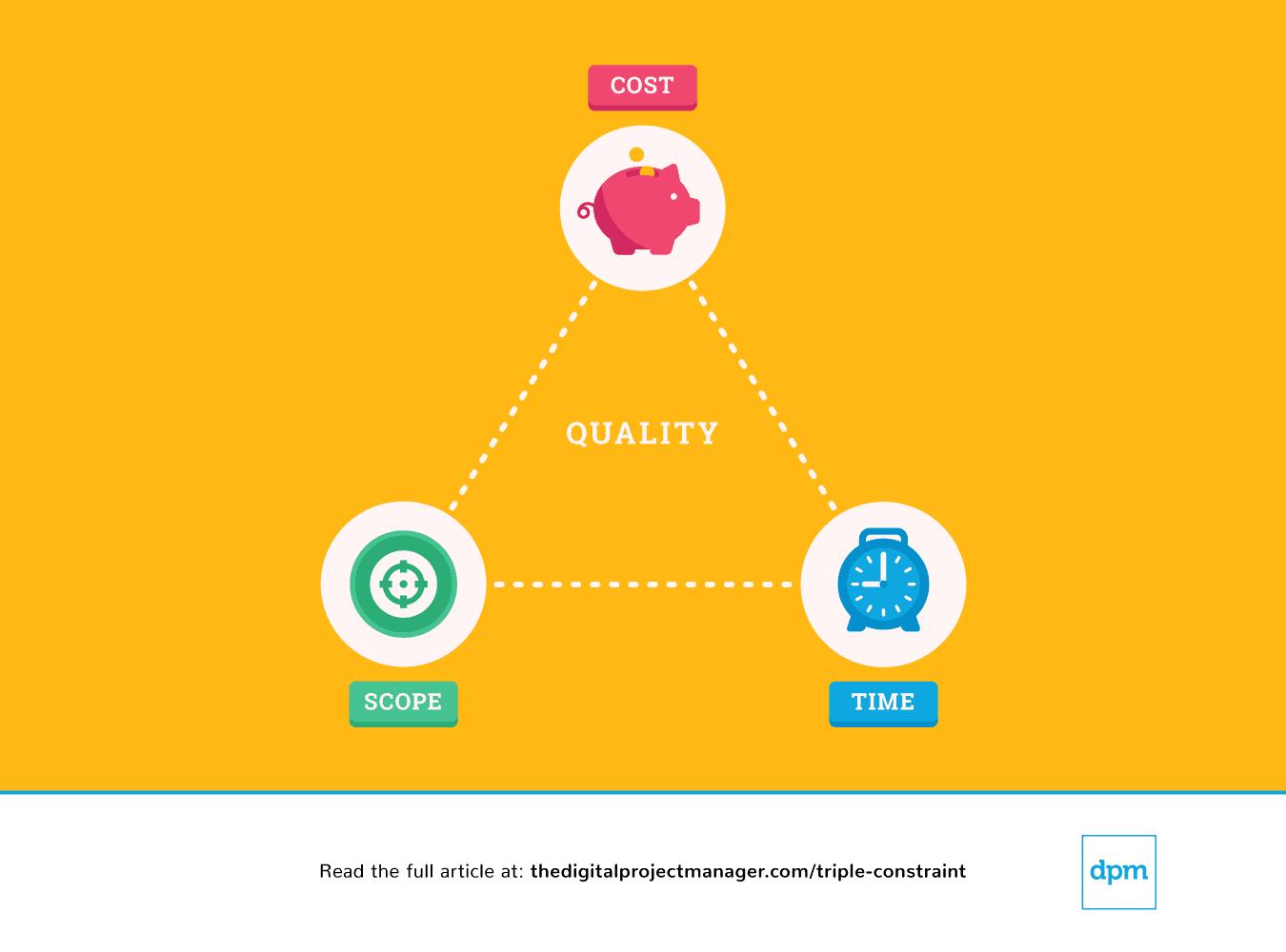 project-management-triple-constraint-infographic-quality