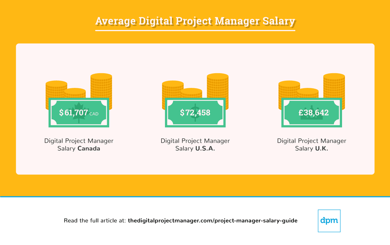 average-digital-project-manager-salary