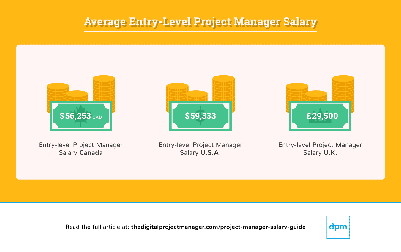 average-entry-level-project-manager-salary