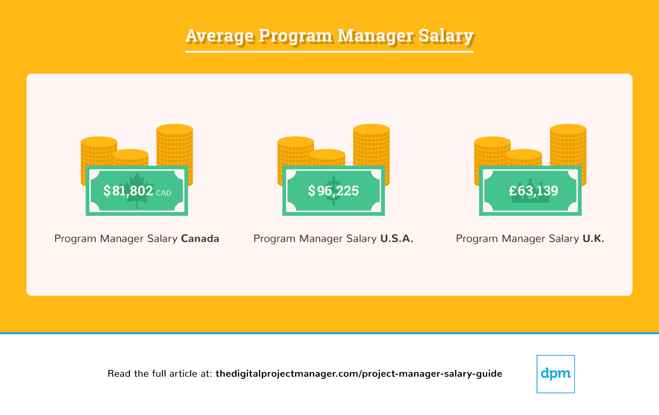 average-program-manager-salary