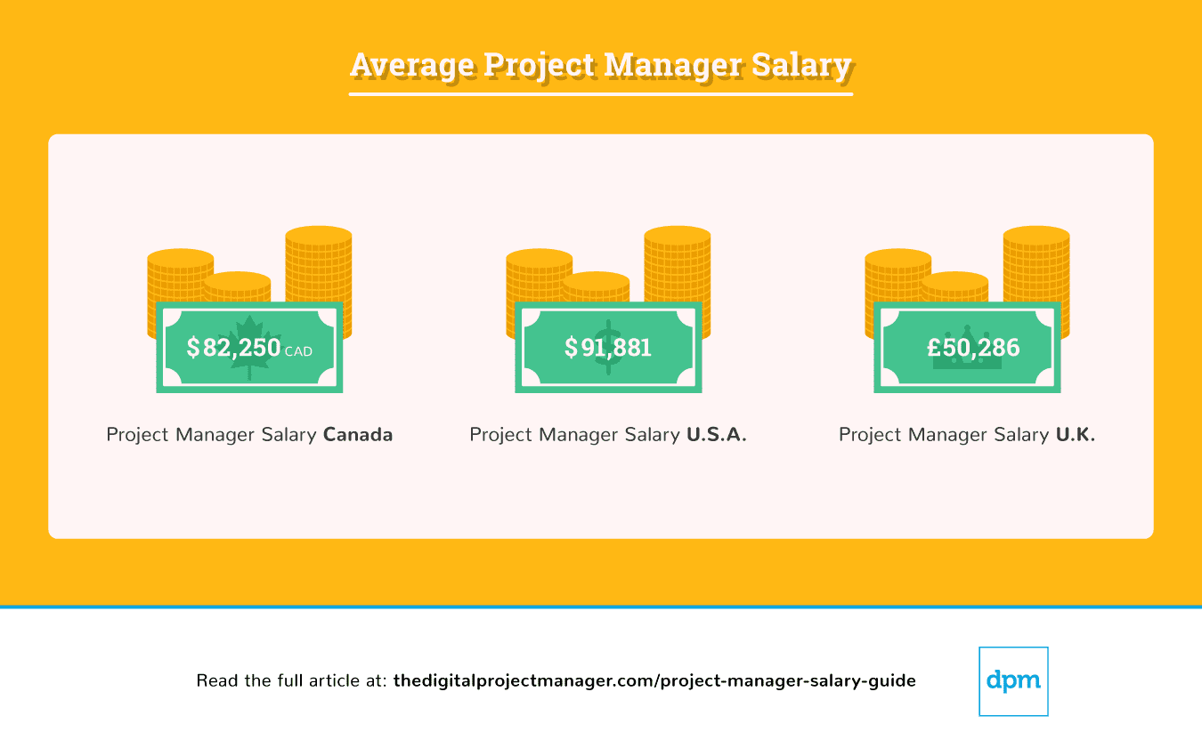 average-project-manager-salary