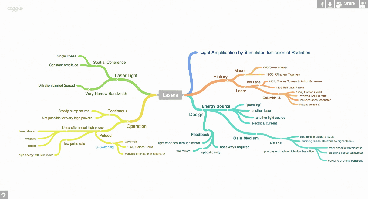 Coggle screenshot - Compare The 10 Best Mind Mapping Software of 2020