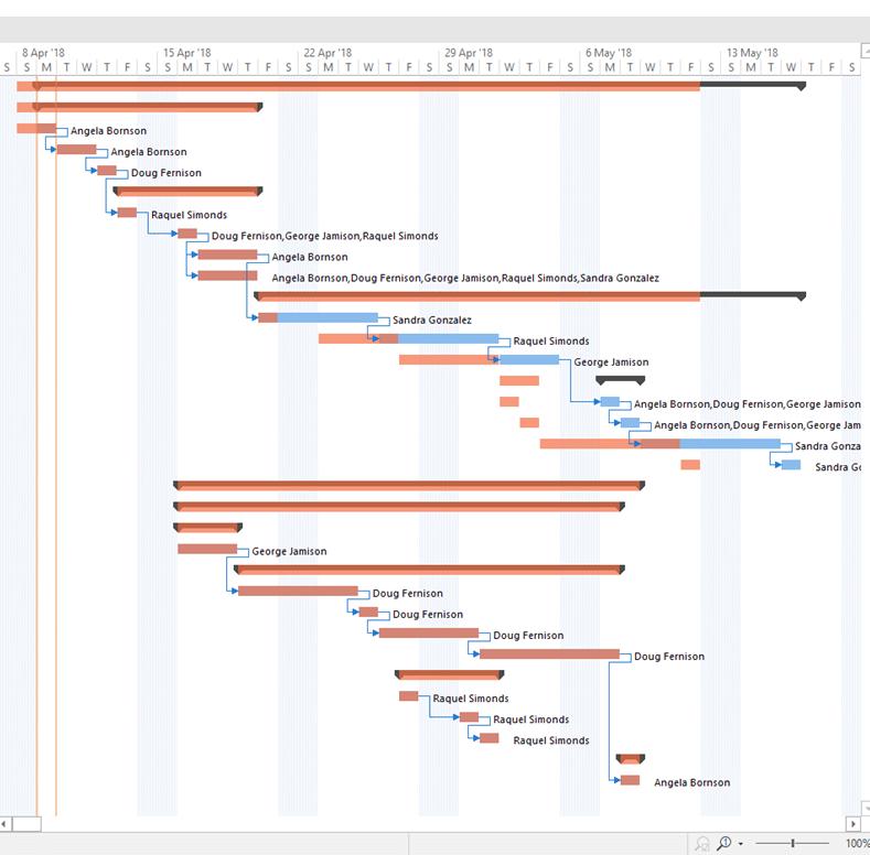 MindGenius screenshot - Gantt Chart Maker
