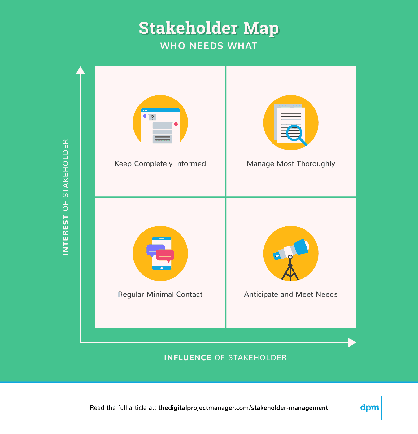 Stakeholder management map infographic