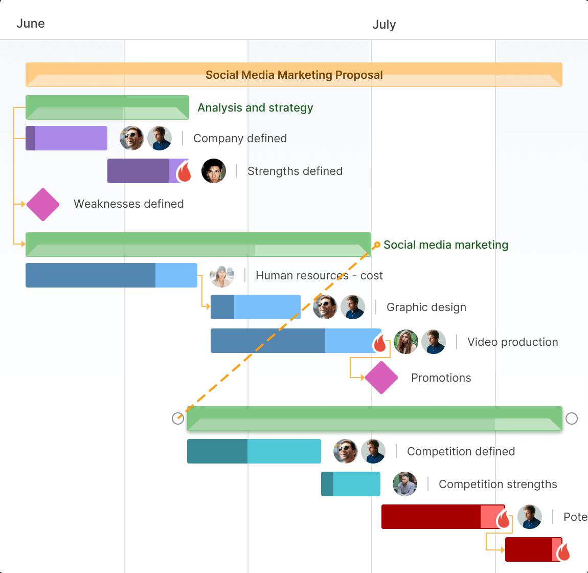 GanttPRO auto scheduling and critical path