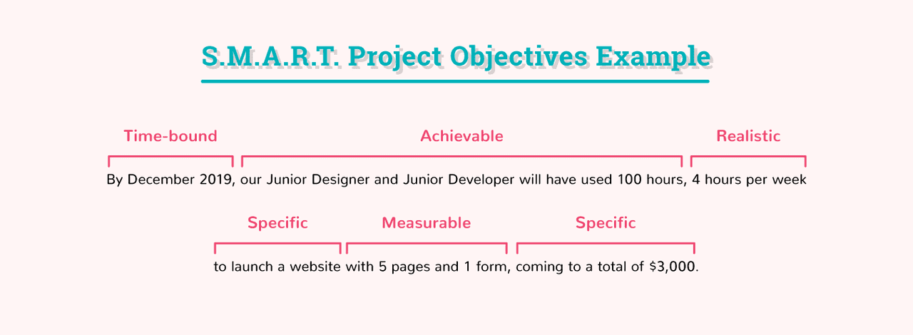 Project Objectives - Smart Project Objectives Examples