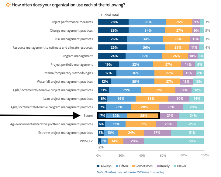 A chart reading: How often does your organization use each of the following?