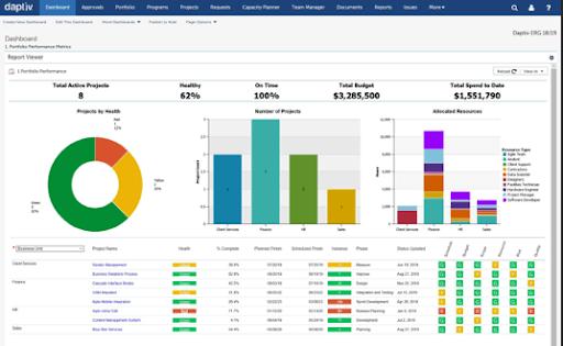 Changepoint project dashboard software screenshot