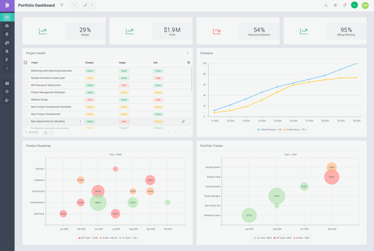 Celoxis screenshot - Compare The 15 Best Project Management Software Of 2021