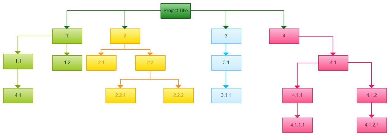 Work Breakdown Structure screenshot