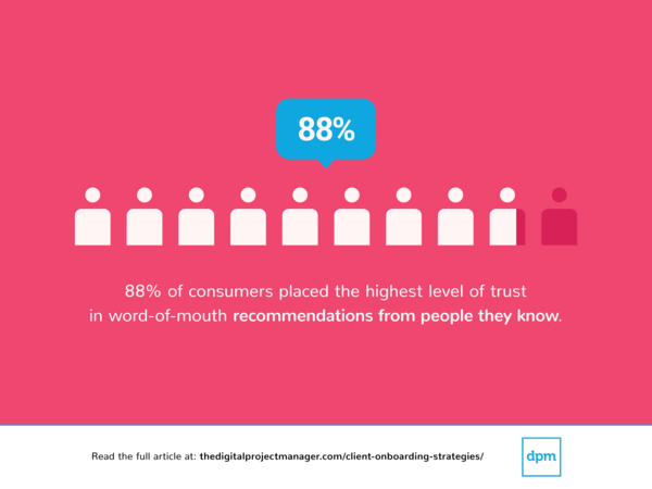 client onboarding stratgies statistic showing that 88% of consumer placed the highest level of trust in word-of-mouth recommendations.