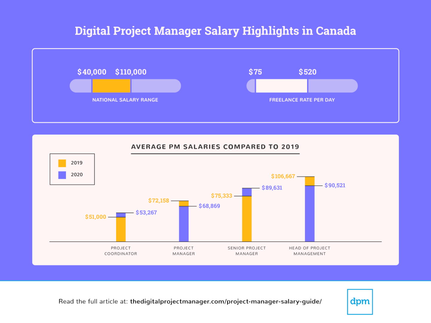 Screenshot of Salary Survey 2020 highlights Canada