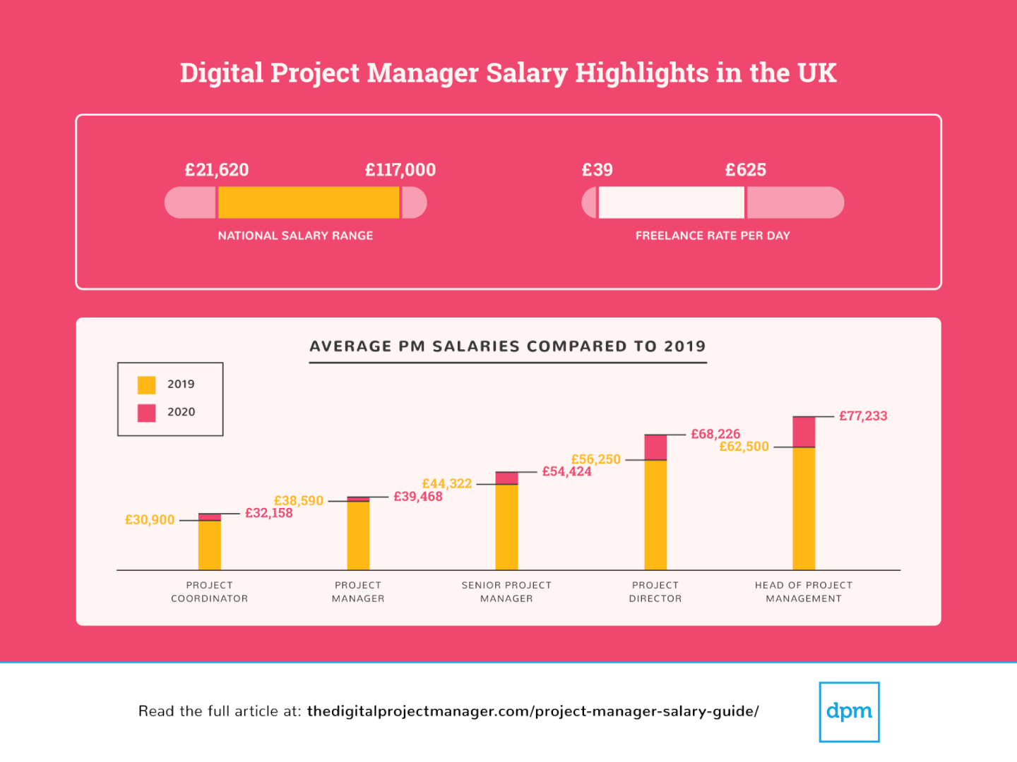 Screenshot of Salary Survey 2020 highlights UK
