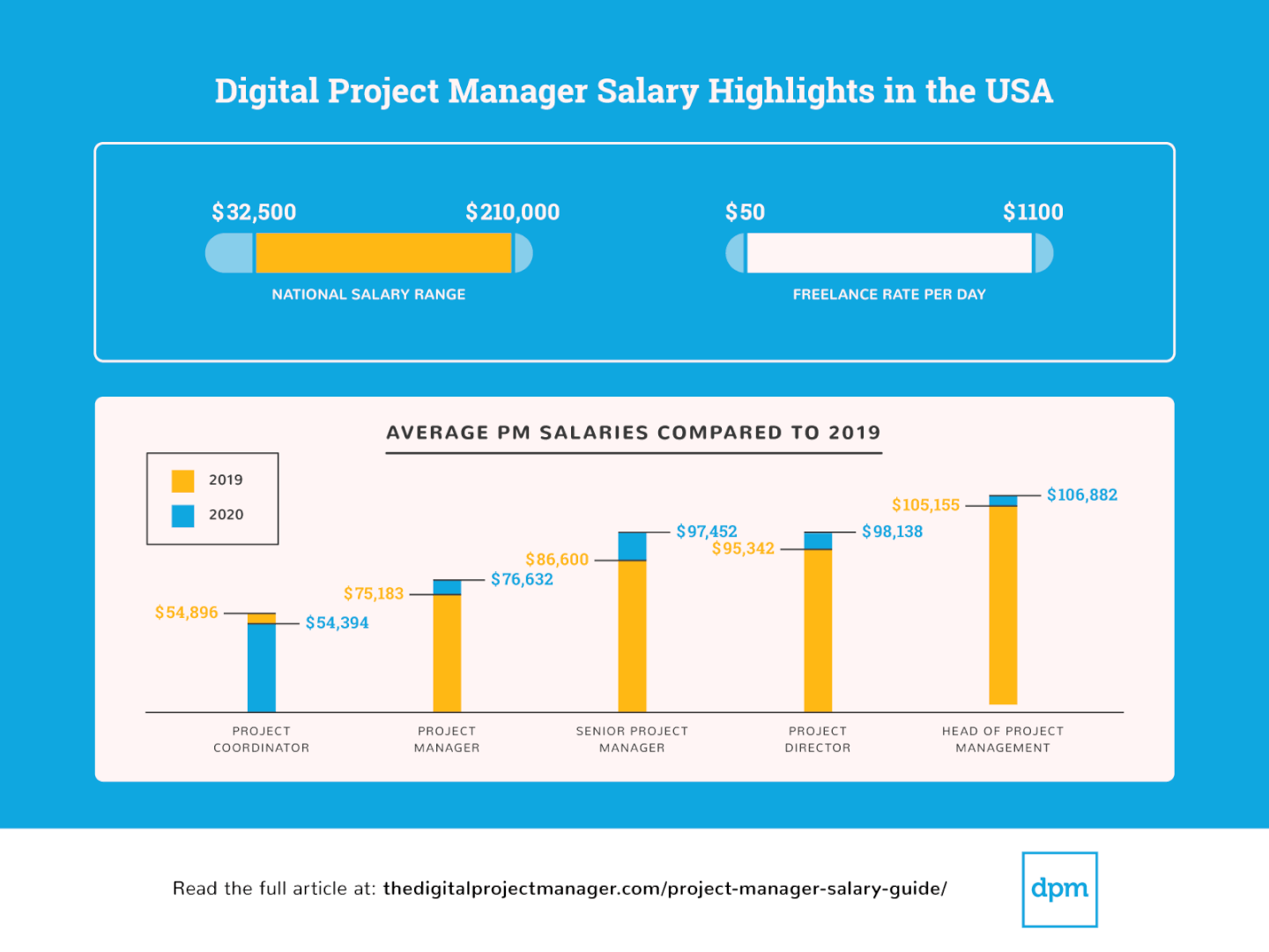 Screenshot of Salary Survey 2020 highlights US