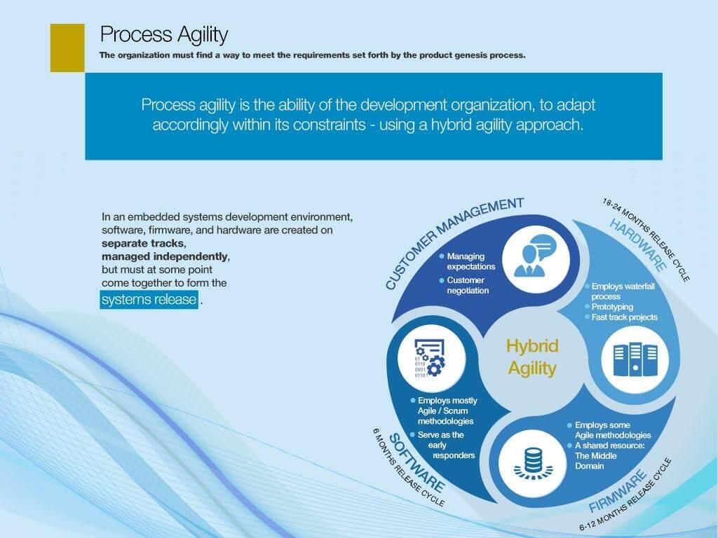 process agility screenshot