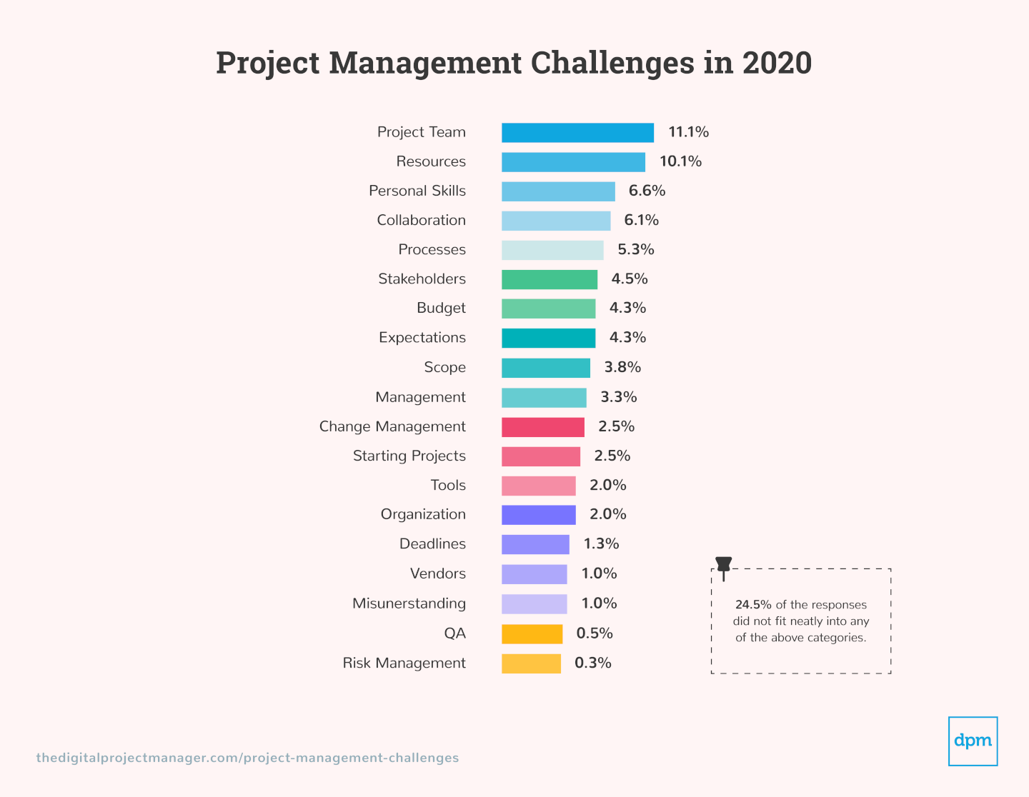 Graphics of Project Management Challenges challenges subcategories