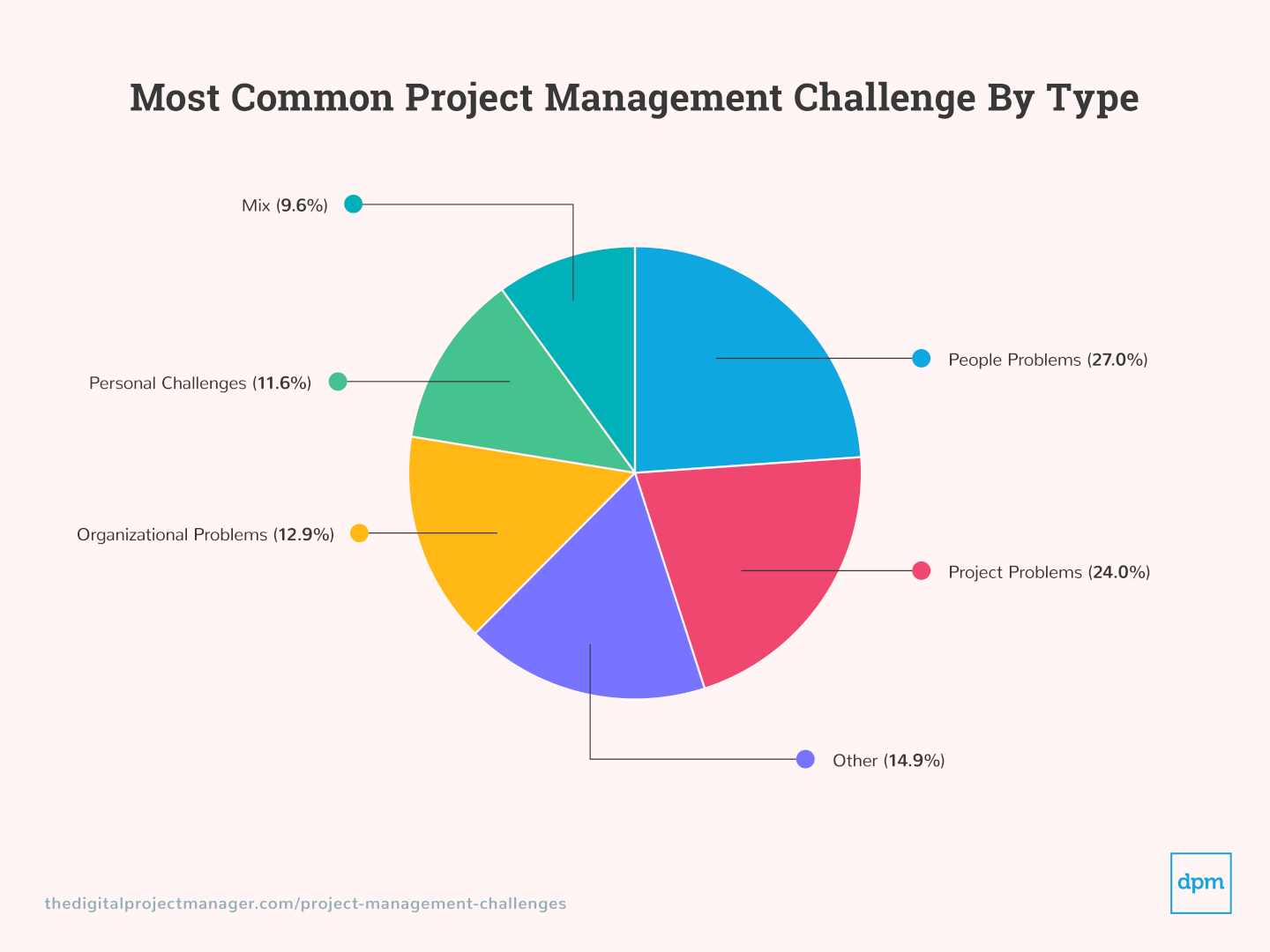 Graphics of Project Management Charts