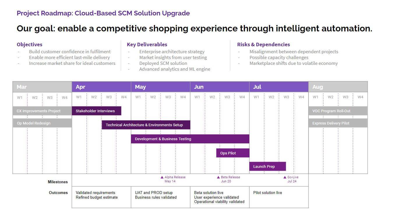 Project roadmap SCM Solution Upgrade Screenshot