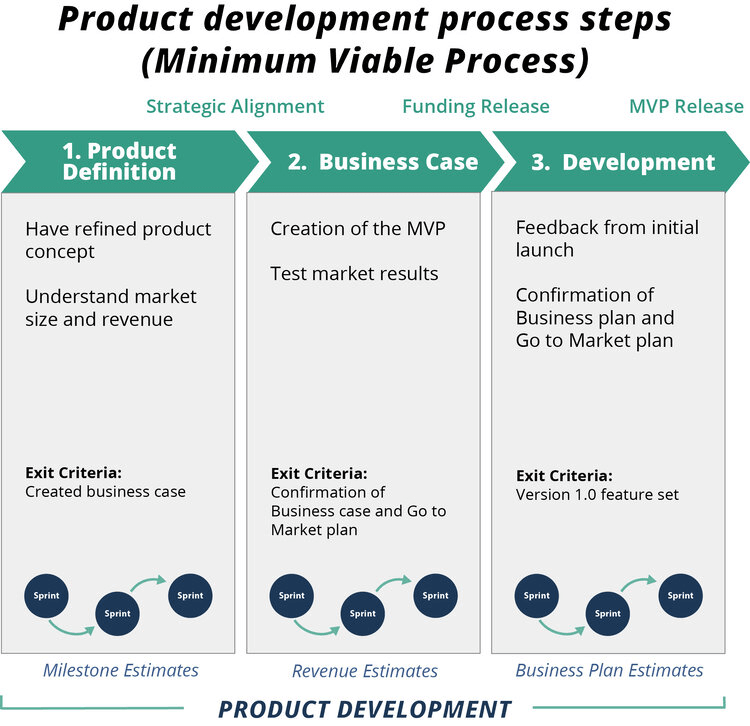 product development process steps shown in a flow chart from product definition (step 1) business case (step 2) and development (step 3)