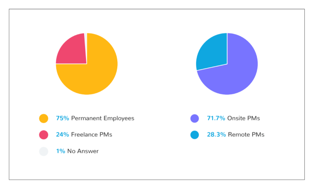 Two pie charts showing the percent of permanent employees, freelance project managers, onsite project managers, and remote project managers