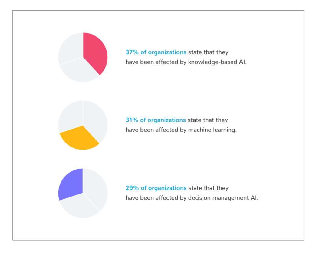 Pie charts showing three types of AI that organizations have been affected by - knowledge-based AI, machine learning, and decision management AI - as well as the percent of organizations that have been affected by these technologies