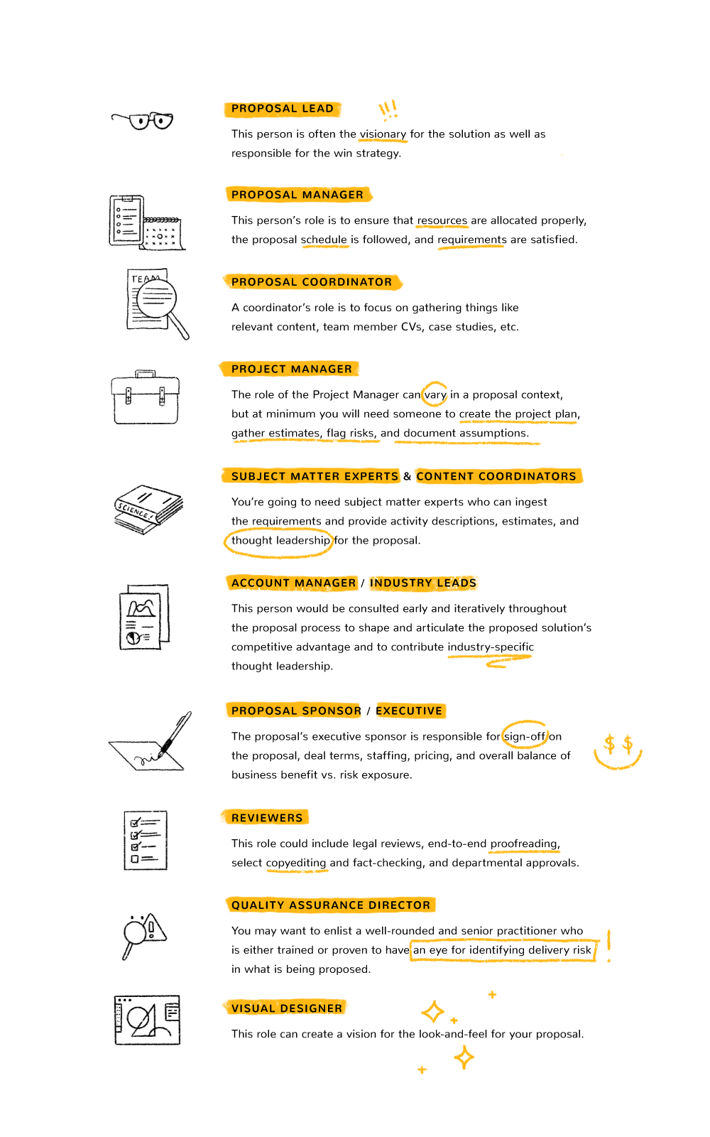 Infographic Of Building A Proposal Team with what roles to include