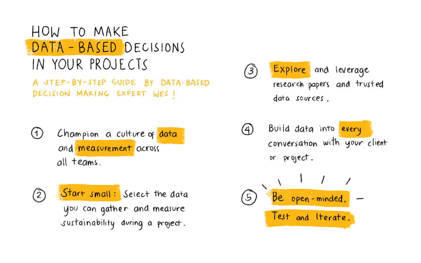 illustration of the 5 steps to making data-based decisions