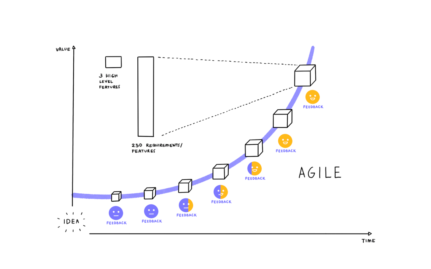 diagram showing agile with value vs time and overall satisfaction with requirements