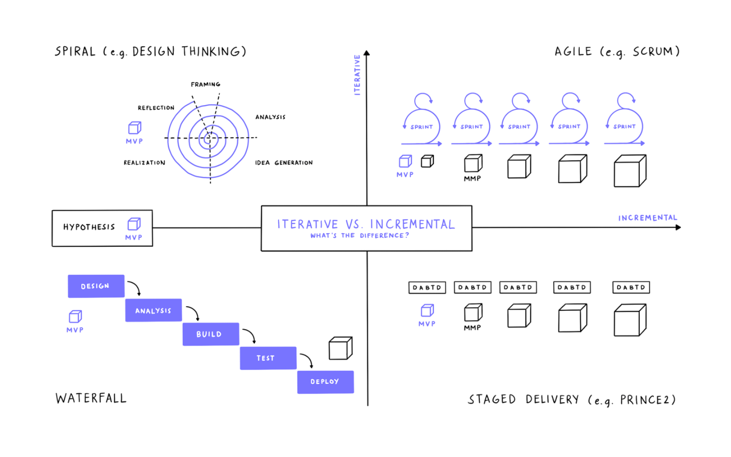 matrix showing the difference between iterative and incremental development