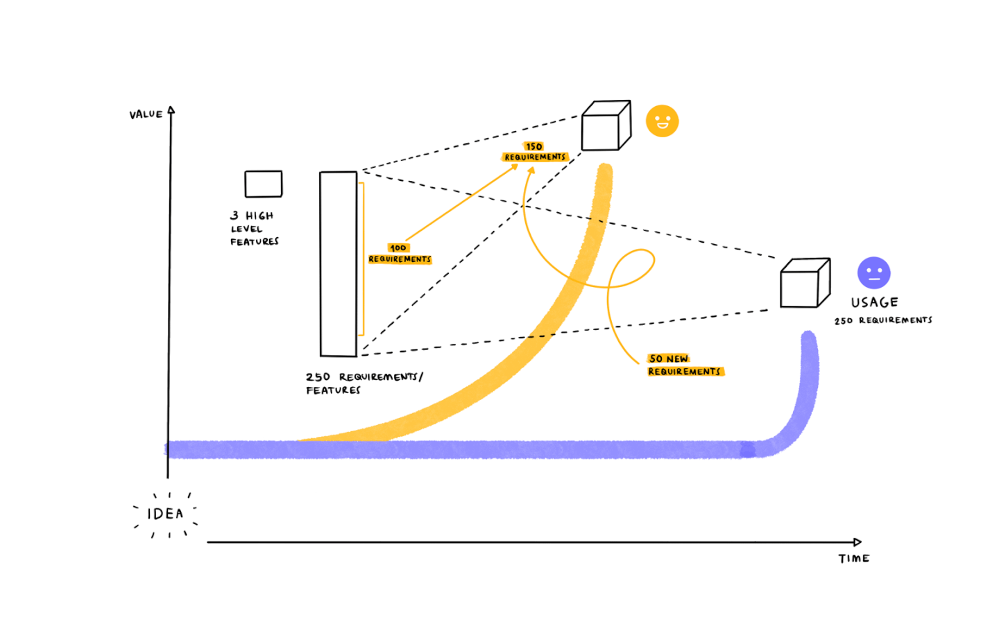 diagram showing the difference in agile and waterfall methodologies