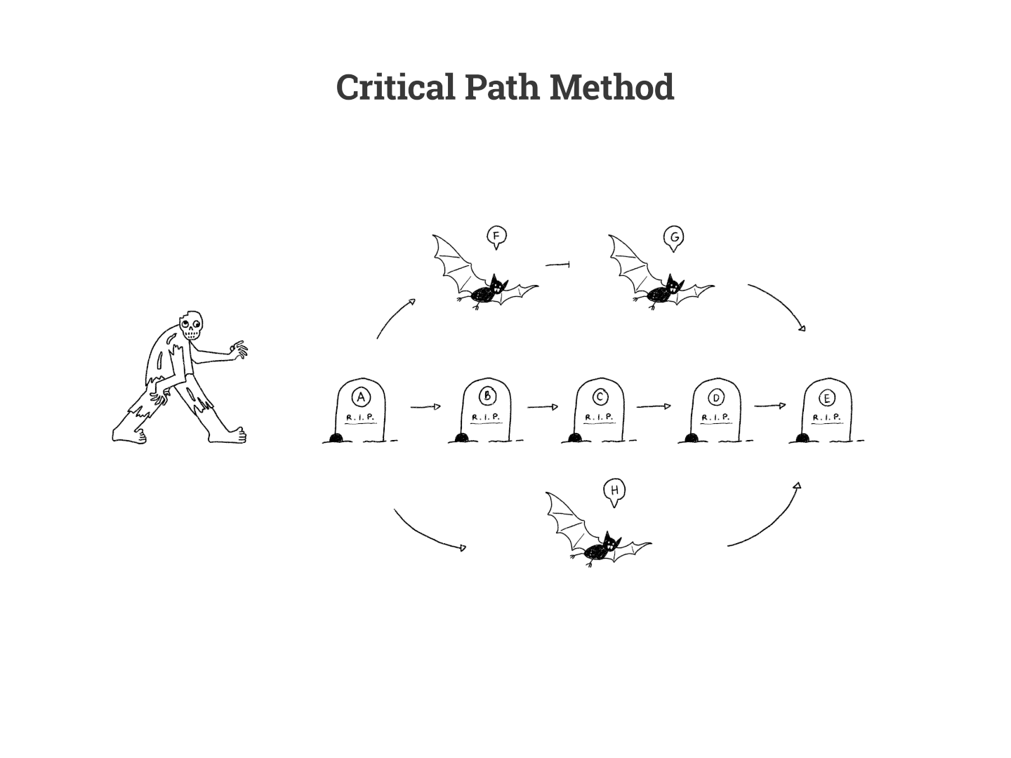zombie with tombstones showing the critical path method